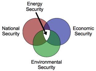 energy_security