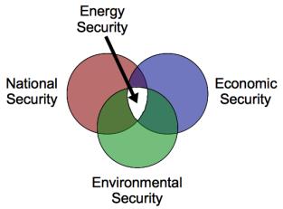 energy_security