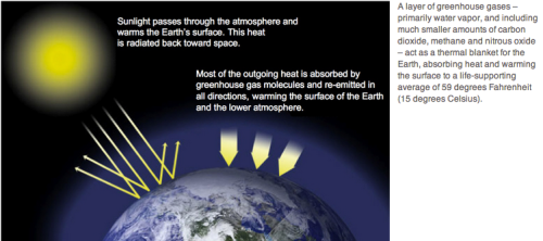 Nasa's explanation of GHG's